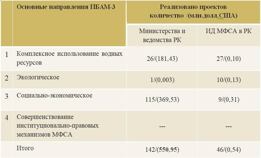 Таблица – Реализация ПБАМ-3 в РК