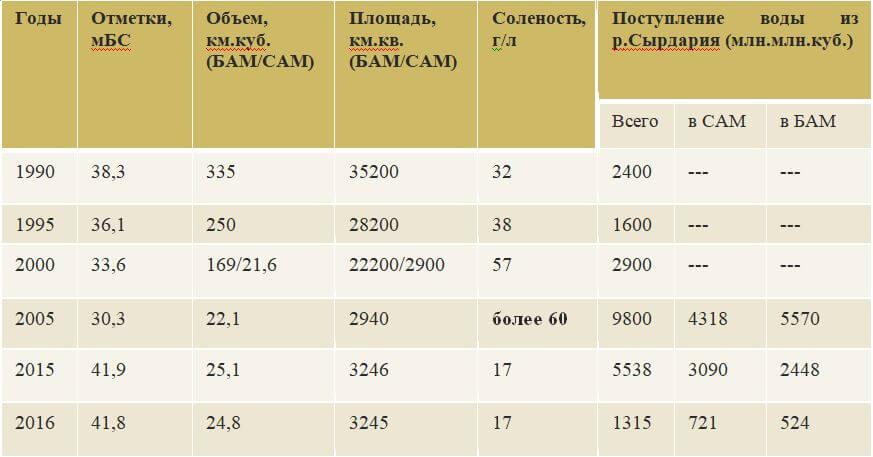 Таблица – Батиграфические характеристики Аральского моря